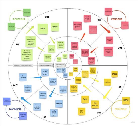 Mind Map - Model Canva (1)